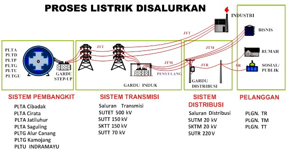 Distributor wire rope aliran listrik swarovskicordoba Images